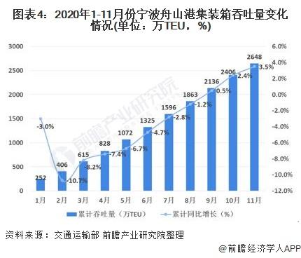 图表4:2020年1-11月份宁波舟山港集装箱吞吐量变化情况(单位:万TEU,%)