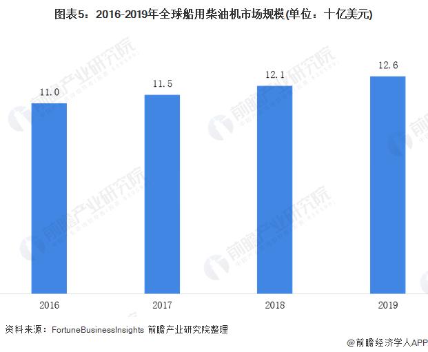圖表5:2016-2019年全球船用柴油機市場規模(單位:十億美元)