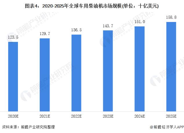 圖表4:2020-2025年全球車用柴油機市場規模(單位:十億美元)