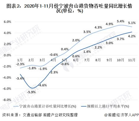 图表2:2020年1-11月份宁波舟山港货物吞吐量同比增长情况(单位:%)