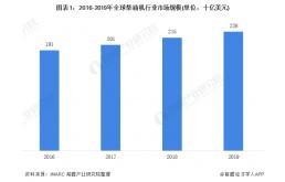 2020年全球柴油机行业市场现状和发展前景预测