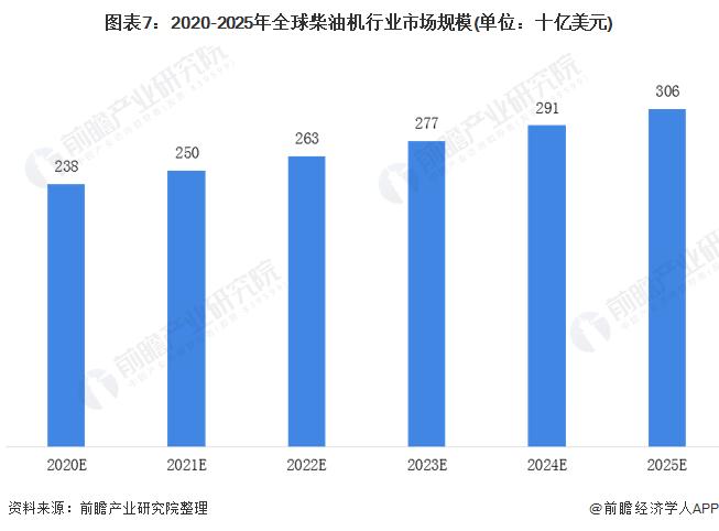 圖表7:2020-2025年全球柴油機行業市場規模(單位:十億美元)