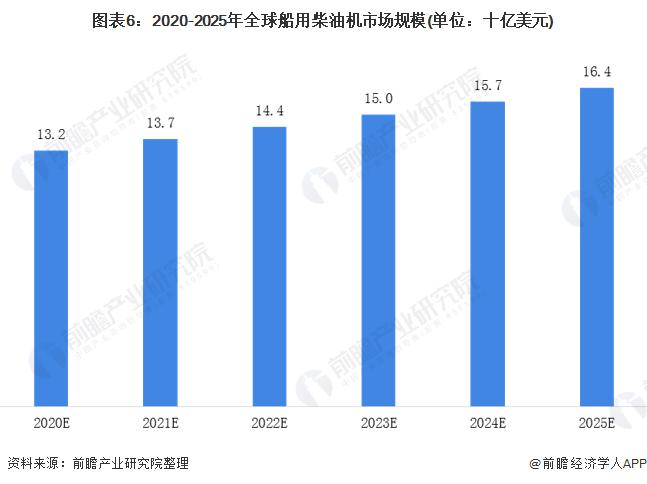 圖表6:2020-2025年全球船用柴油機市場規模(單位:十億美元)