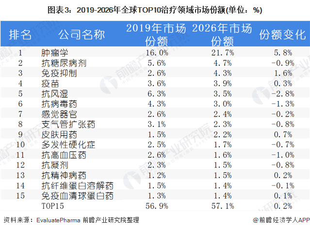 图表3:2019-2026年全球TOP10治疗领域市场份额(单位:%)