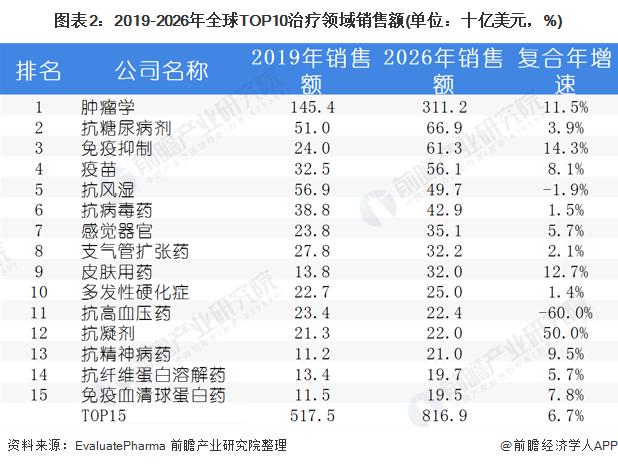 图表2:2019-2026年全球TOP10治疗领域销售额(单位:十亿美元,%)