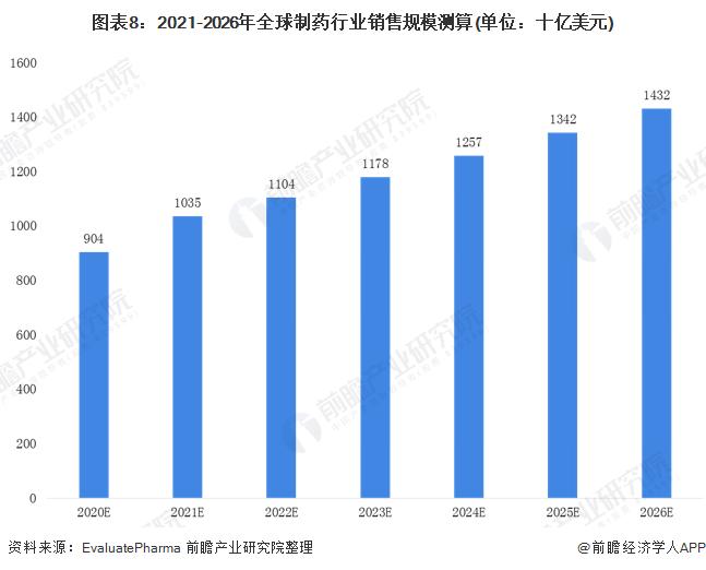 图表8:2021-2026年全球制药行业销售规模测算(单位:十亿美元)