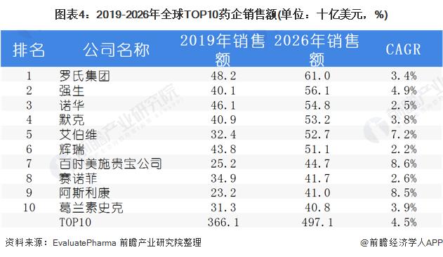 图表4:2019-2026年全球TOP10药企销售额(单位:十亿美元,%)