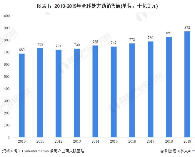 图表1:2010-2019年全球处方药销售额(单位:十亿美元)