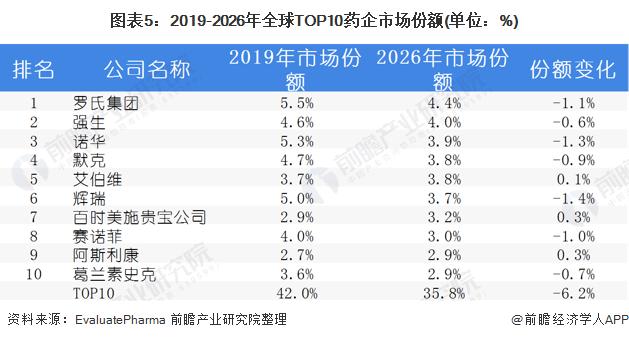 图表5:2019-2026年全球TOP10药企市场份额(单位:%)