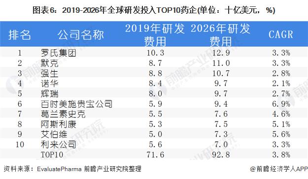 图表6:2019-2026年全球研发投入TOP10药企(单位:十亿美元,%)