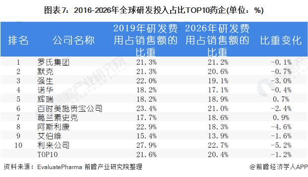 图表7:2016-2026年全球研发投入占比TOP10药企(单位:%)