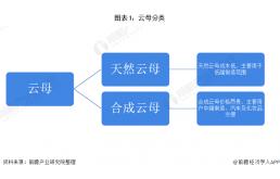 中国及全球云母行业发展趋势分析