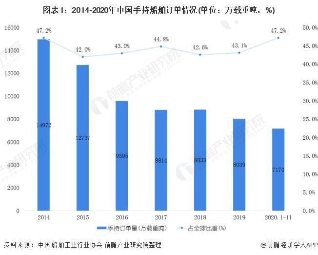 图表1:2014-2020年中国手持船舶订单情况(单位:万载重吨,%)