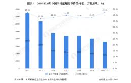2020年中国船舶制造行业市场现状和发展前景分析
