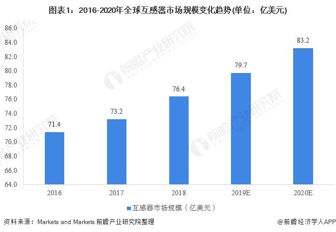 图表1:2016-2020年全球互感器市场规模变化趋势(单位:亿美元)