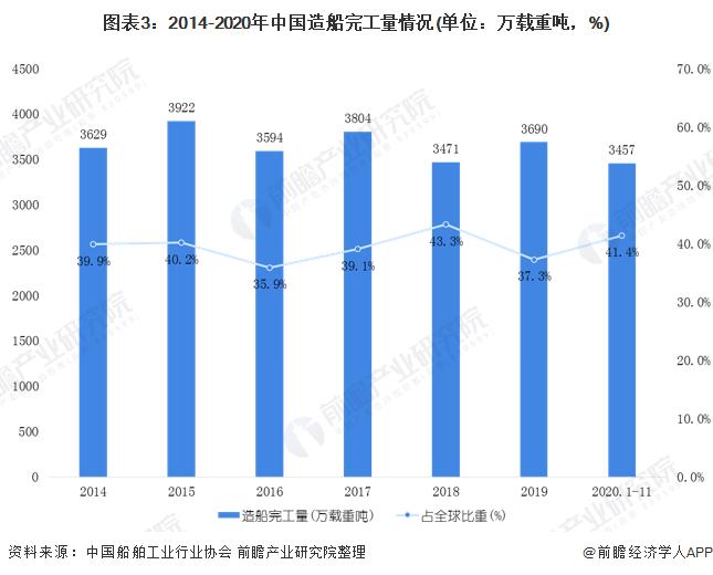 图表3:2014-2020年中国造船完工量情况(单位:万载重吨,%)