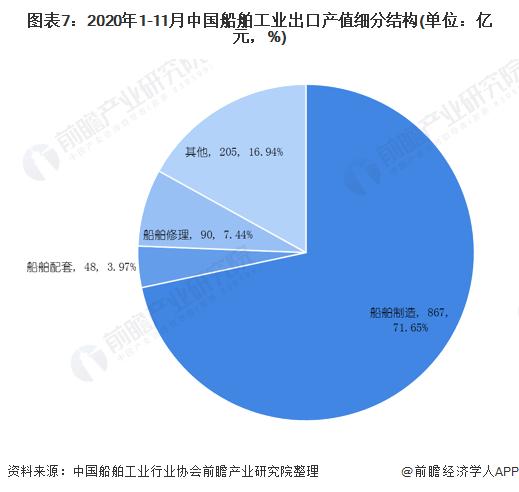 图表7:2020年1-11月中国船舶工业出口产值细分结构(单位:亿元,%)