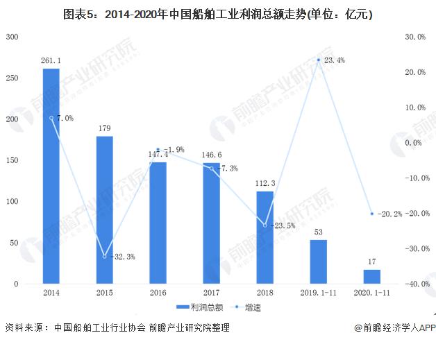 图表5:2014-2020年中国船舶工业利润总额走势(单位:亿元)