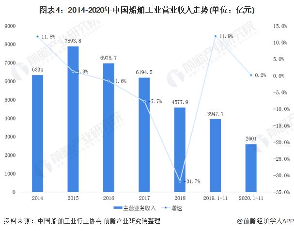 图表4:2014-2020年中国船舶工业营业收入走势(单位:亿元)