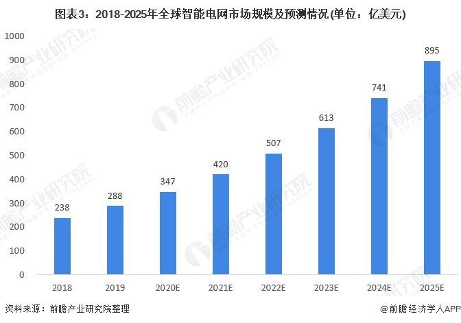 图表3:2018-2025年全球智能电网市场规模及预测情况(单位:亿美元)
