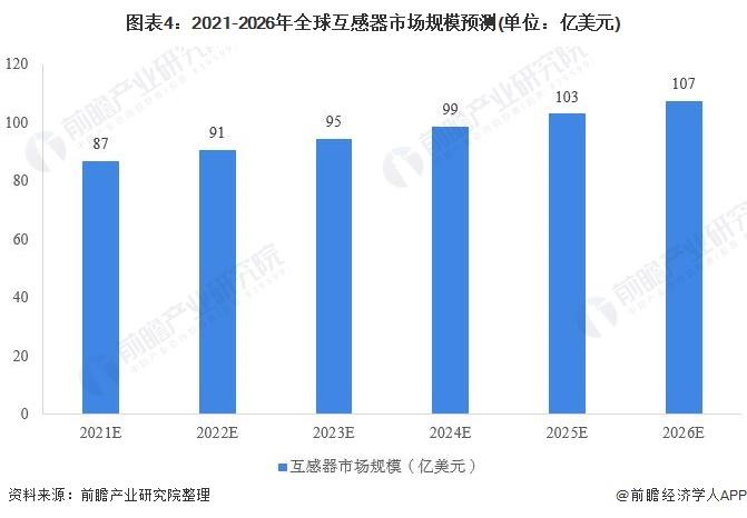图表4:2021-2026年全球互感器市场规模预测(单位:亿美元)