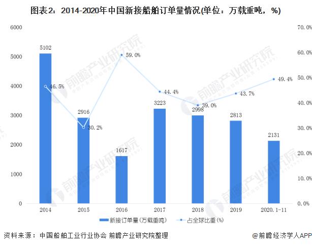 图表2:2014-2020年中国新接船舶订单量情况(单位:万载重吨,%)
