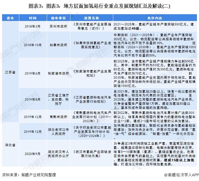 圖表3:圖表3:地方層面加氫站行業重點發展規劃匯總及解讀(二)