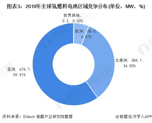 圖表3:2019年全球氫燃料電池區域競爭分布(單位:MW,%)