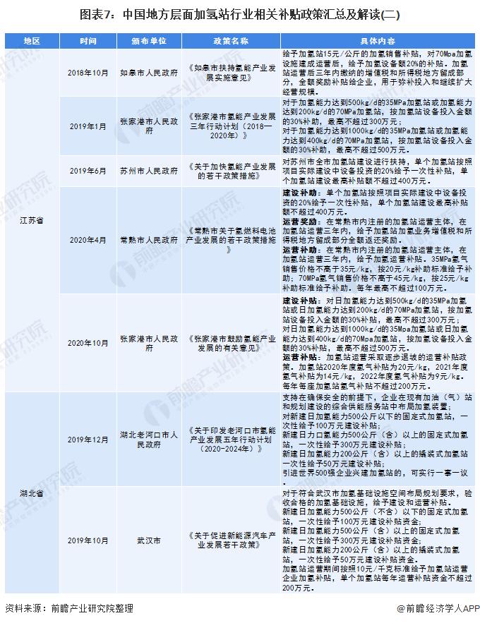 圖表7:中國地方層面加氫站行業相關補貼政策匯總及解讀(二)