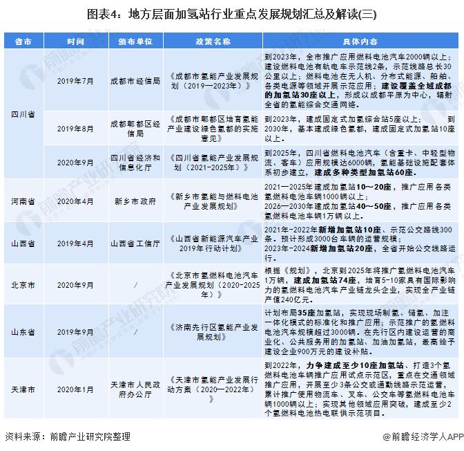 圖表4:地方層面加氫站行業重點發展規劃匯總及解讀(三)