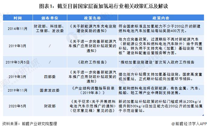 圖表1:截至目前國家層面加氫站行業相關政策匯總及解讀