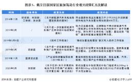2020年中国及31省市加氢站行业相关政策
