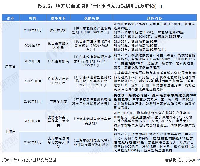 圖表2:地方層面加氫站行業重點發展規劃匯總及解讀(一)