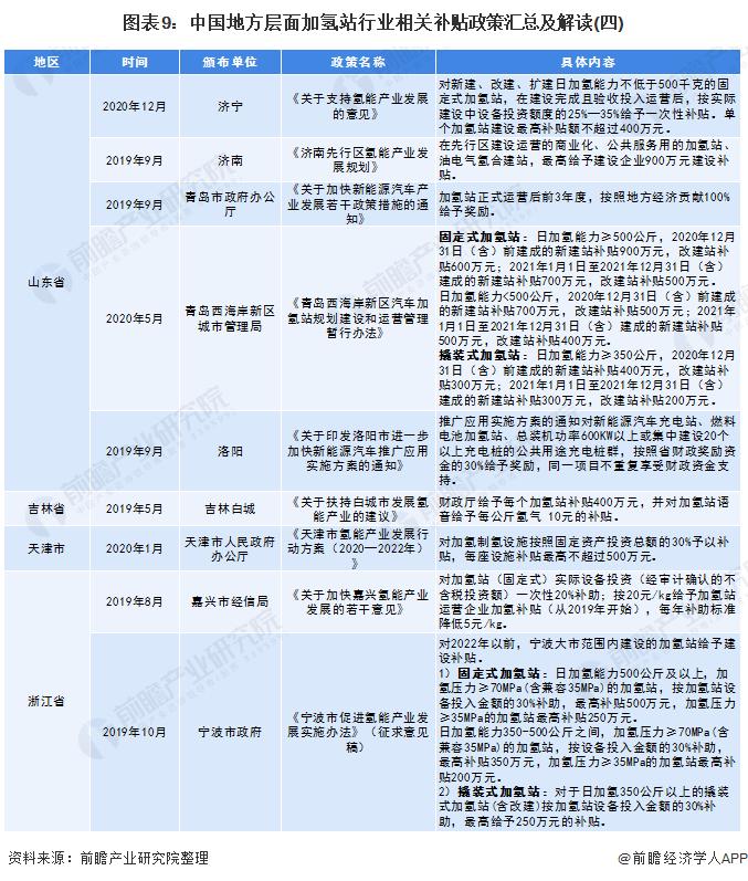 圖表9:中國地方層面加氫站行業相關補貼政策匯總及解讀(四)