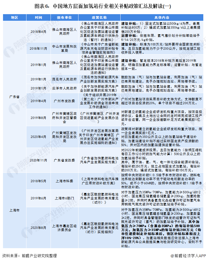 圖表6:中國地方層面加氫站行業相關補貼政策匯總及解讀(一)