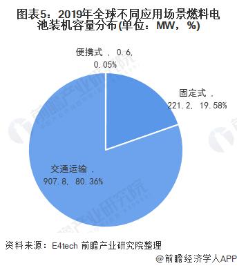 圖表5:2019年全球不同應用場景燃料電池裝機容量分布(單位:MW,%)