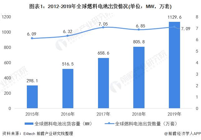 圖表1:2012-2019年全球燃料電池出貨情況(單位:MW,萬套)