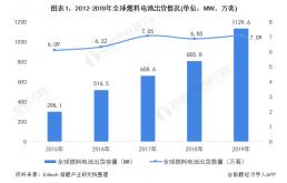 2020年全球燃料电池行业市场现状,PEMFC为行业主流产品