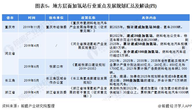 圖表5:地方層面加氫站行業重點發展規劃匯總及解讀(四)