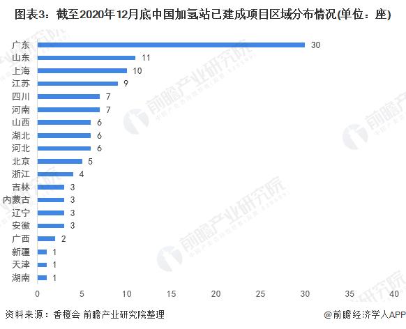 图表3:截至2020年12月底中国加氢站已建成项目区域分布情况(单位:座)