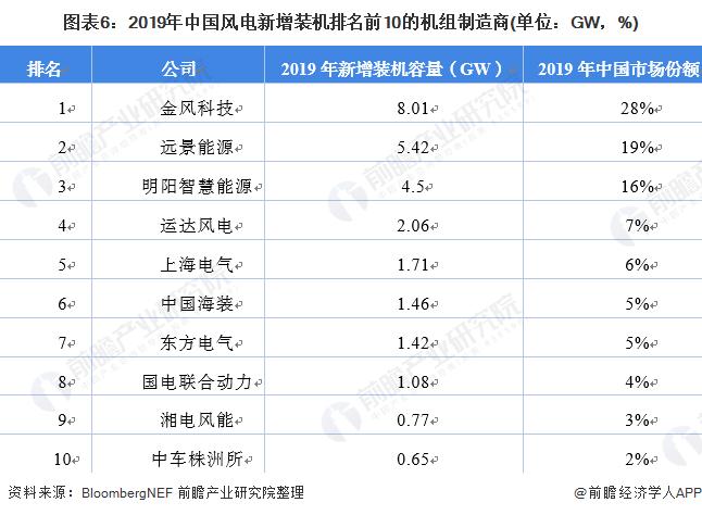 圖表6:2019年中國風電新增裝機排名前10的機組制造商(單位:GW,%)