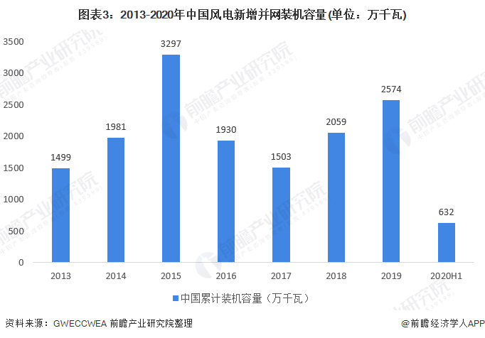 圖表3:2013-2020年中國風電新增并網裝機容量(單位:萬千瓦)