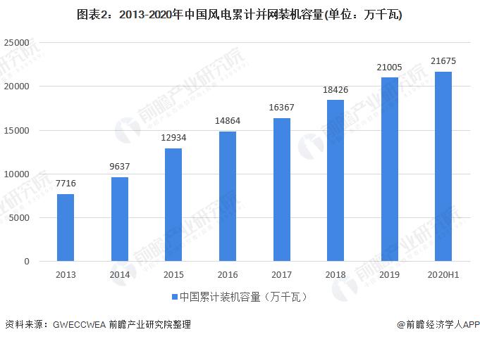 圖表2:2013-2020年中國風電累計并網裝機容量(單位:萬千瓦)