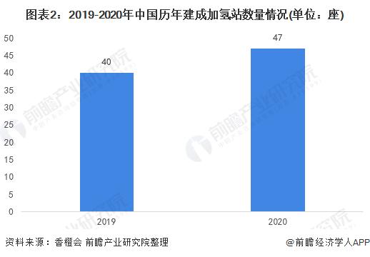 图表2:2019-2020年中国历年建成加氢站数量情况(单位:座)