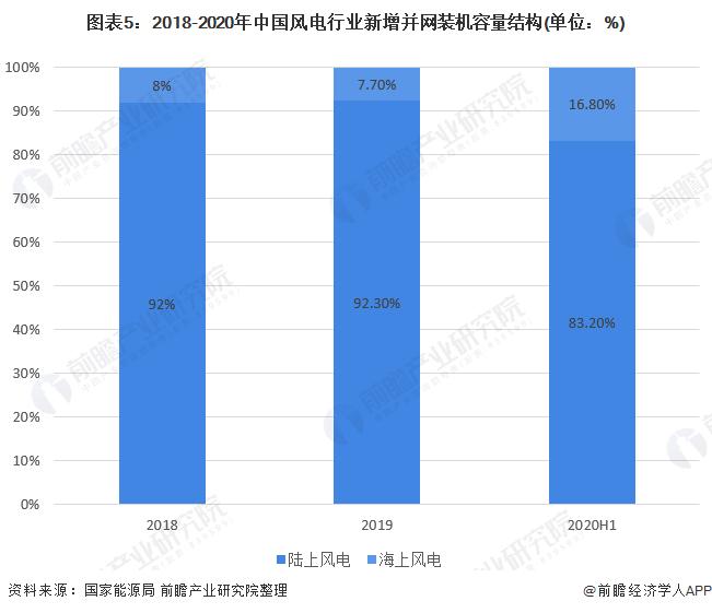 圖表5:2018-2020年中國風電行業新增并網裝機容量結構(單位:%)