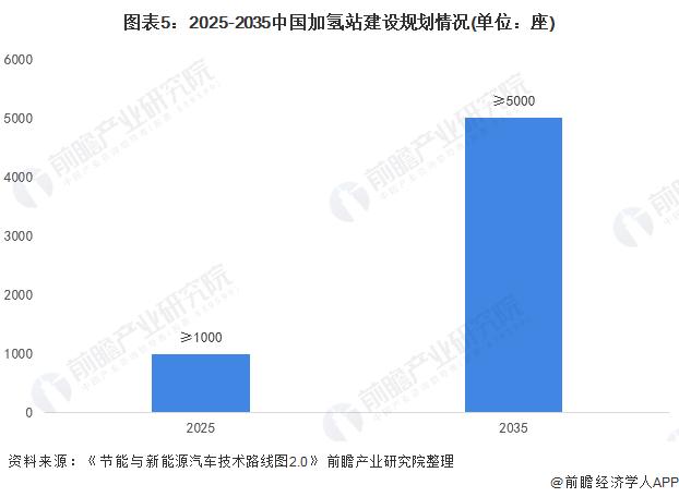 图表5:2025-2035中国加氢站建设规划情况(单位:座)