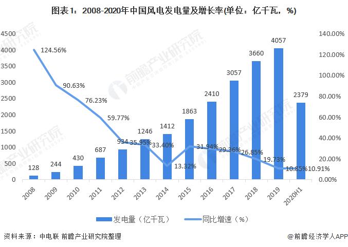 圖表1:2008-2020年中國風電發電量及增長率(單位:億千瓦,%)
