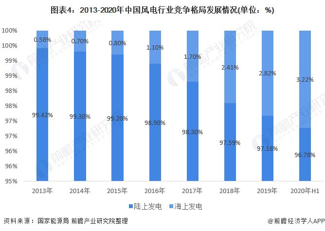 圖表4:2013-2020年中國風電行業競爭格局發展情況(單位:%)