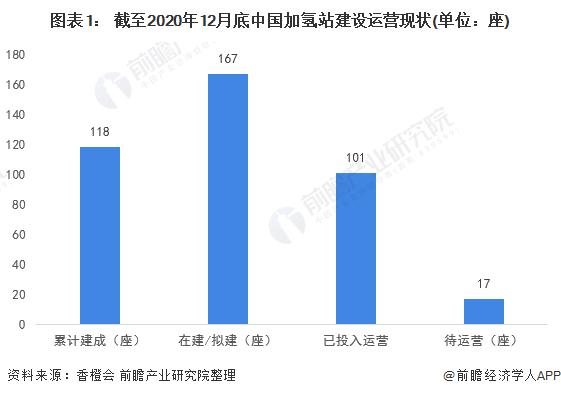 图表1: 截至2020年12月底中国加氢站建设运营现状(单位:座)
