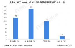 2020年中国加氢站行业市场发展趋势分析